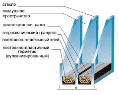 Устройство современных стеклопакетов практически полностью исключает возникновение конденсата внутри