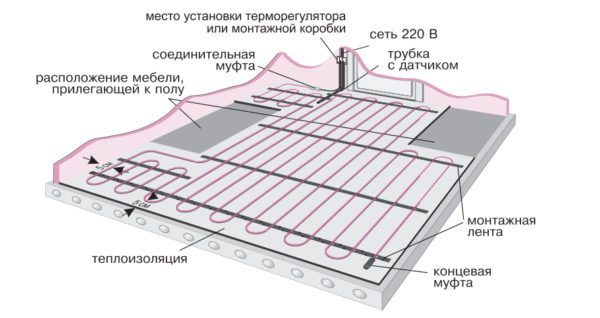 Вот так выглядит правильная система кабельного теплого пола на балконе