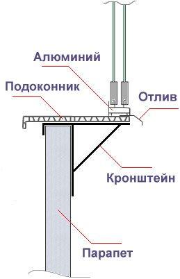 Схема устройства выносного балконного каркаса